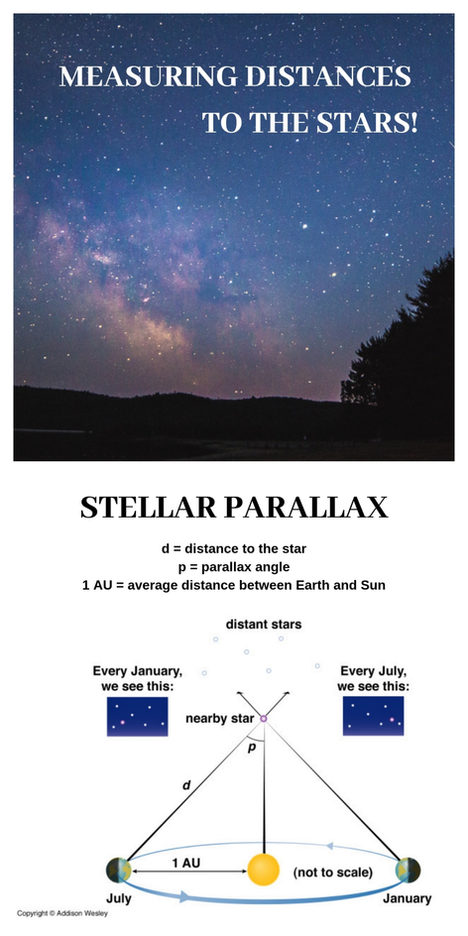 Measuring Distance To The Stars - Dr. Parshati Patel