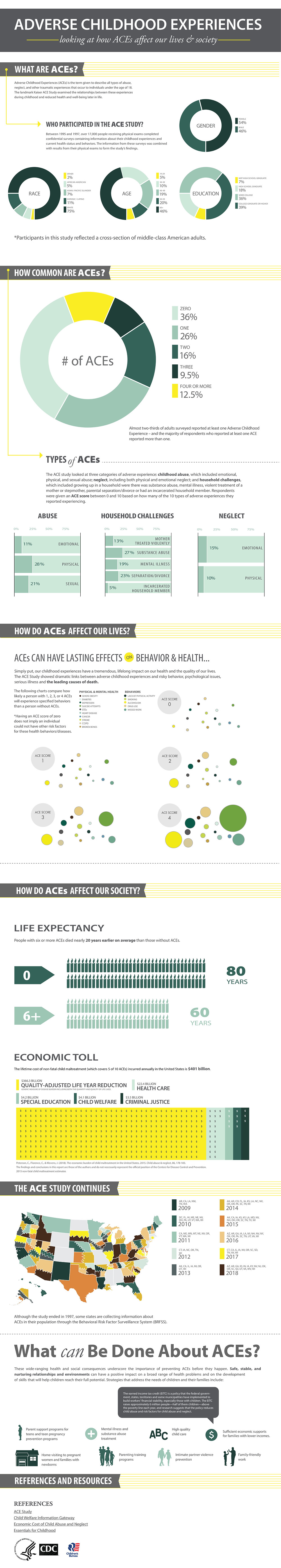 How adverse childhood experiences (ACEs) affect lives and society