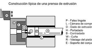 El proceso de extrusión
