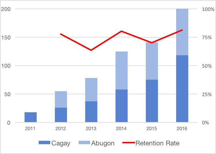 Student enrolment statistics 2011-2016