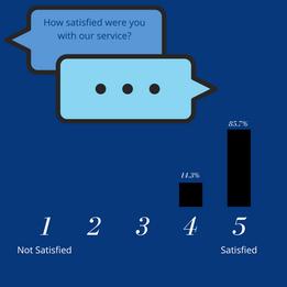 Hello 2021 - Customer Survey