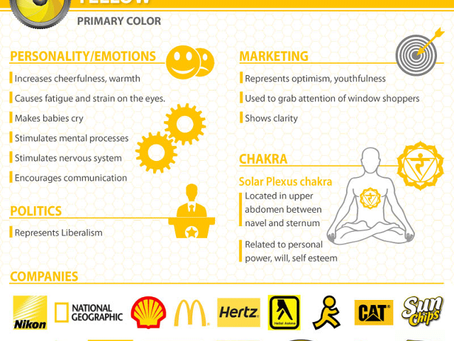 What Does Your Logo Color Say To Your Customer?  Let's Explore…YELLOW!