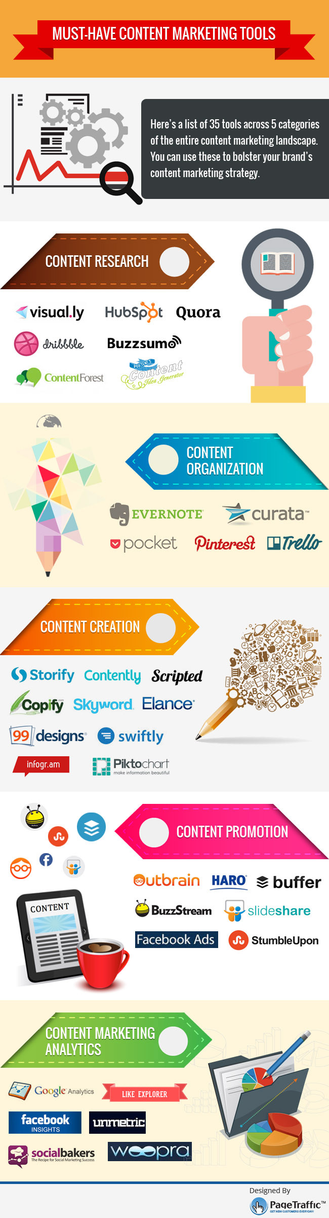 Infographic lists a range of content tools