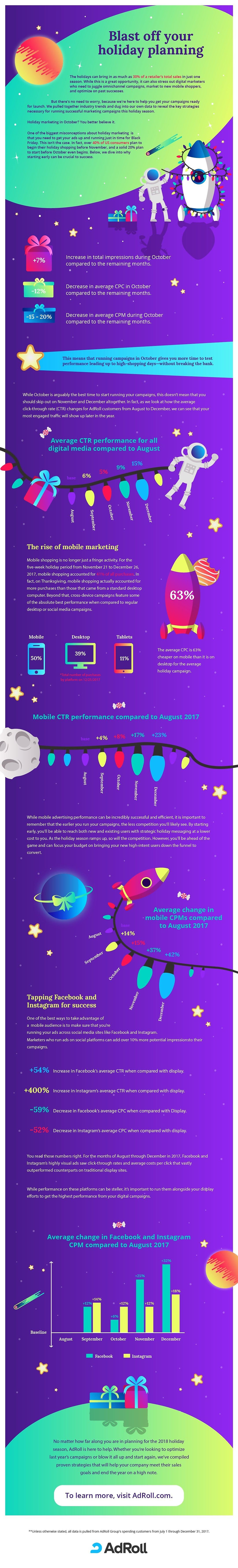Infographic looks at digital ad data for October
