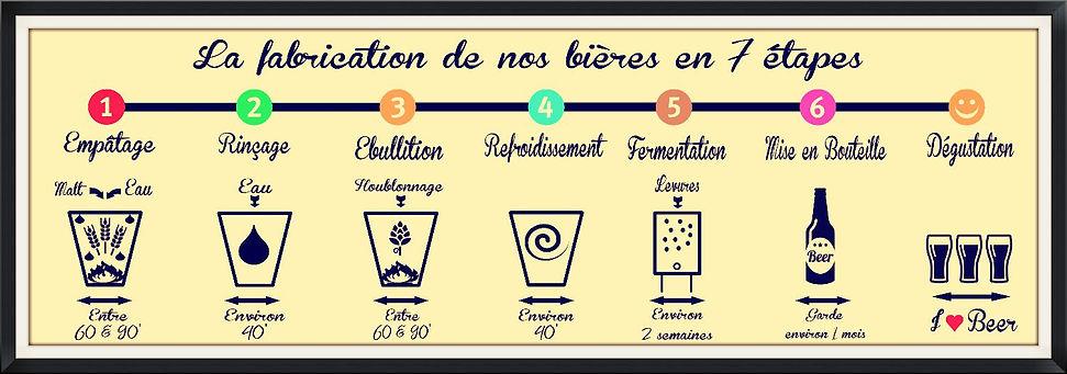 La fabrication de la bière artisanale de Sèvres en 7 étapes (empatage, rinçage, ebullition, refroidissement, fermentation, mise en bouteille, dégustation)