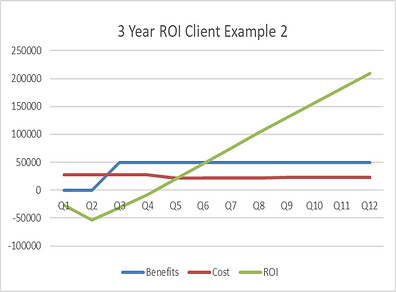ROI Graph.png