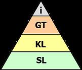 Pyramid Thinking