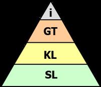 Pyramid Thinking Plus - new e-learning option