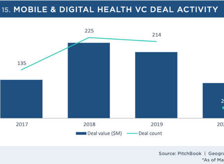 Dive into the Mobile and Digital Health Sector - a Bullish Outlook to the Future
