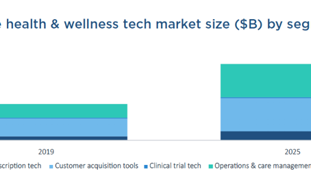 Sector Dive: Enterprise Health & Wellness Tech Industry