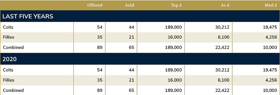 Cotai yearling sales 2020.png