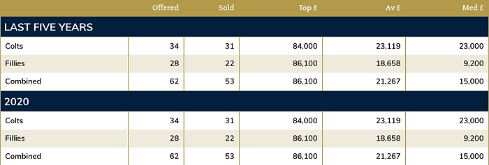 Galileo Gold sales record 2020.png