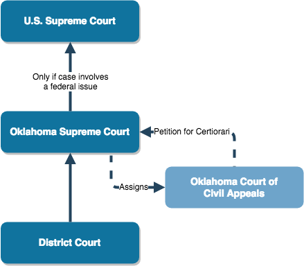 Oklahoma Civil Appeals Process.png