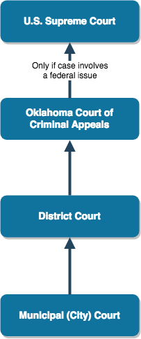 Oklahoma Municipal Appeals Process - CNO