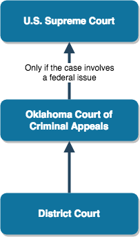 Oklahoma Criminal Appeals Process.png