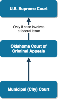 Oklahoma Municipal Appeals Process -COR.