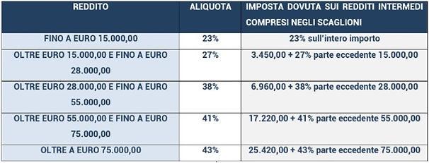 scaglioni irpef e deducibilità fiscale de fondo pensione