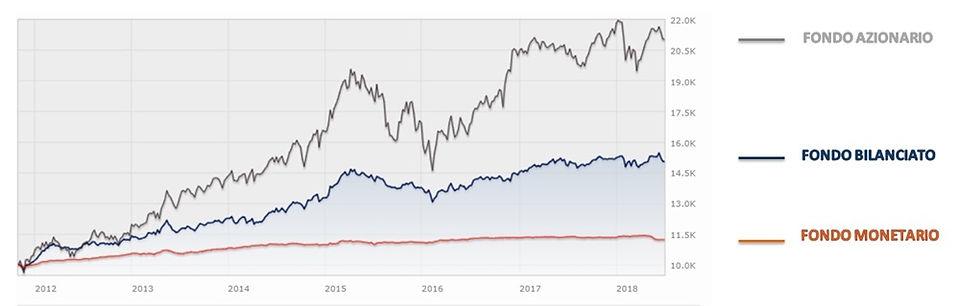 oscillazione dei fondi comuni di investimento