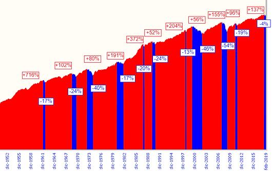 msci index rosso e blu la crescita di lungo termine del mercato azionario