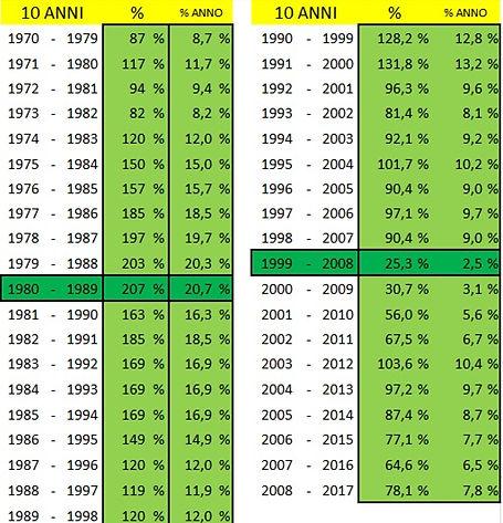 msci dal 1970 decenni in guadagno