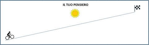 come vede un investimento un italiano