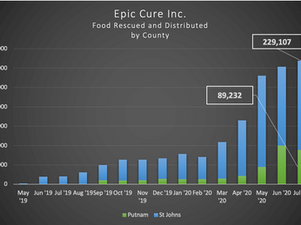 The Epic-Cure Almost Monthly Newsletter