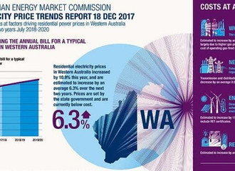 WA's electricity prices to rise while the rest of Australia enjoys savings