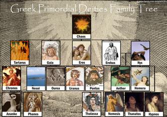 Mythologie - troisième année