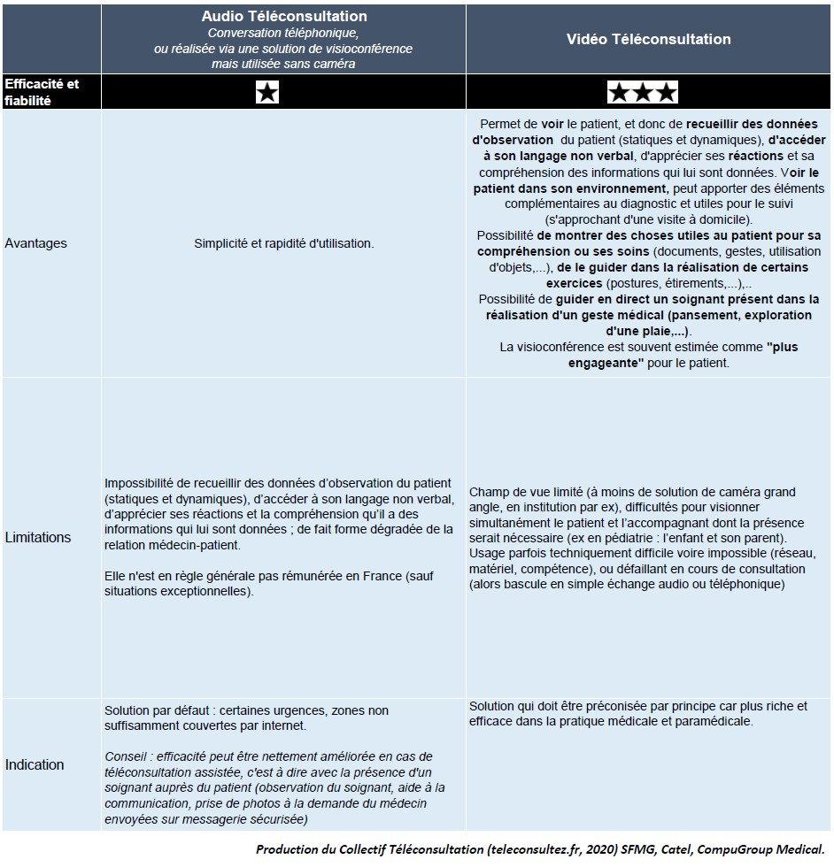Tableau-indications-teleconsultation-1er