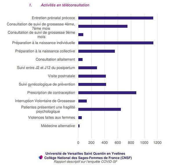 stats-pratiques-teleconsultation-sages-f
