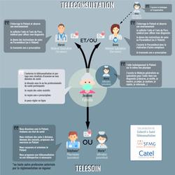 Schema_Teleconsultation_Telesoin_final