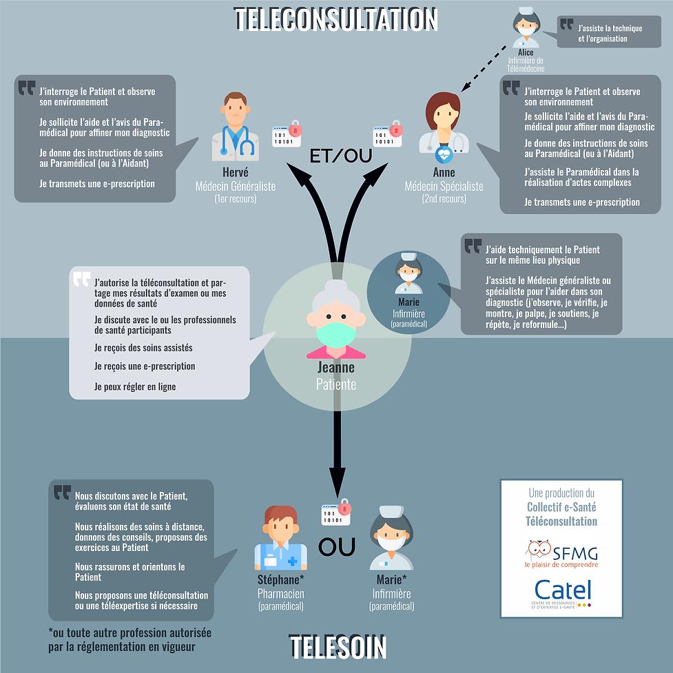Schema Teleconsultation telesoin