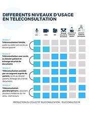 Les outils et types d'usages de la téléconsultation