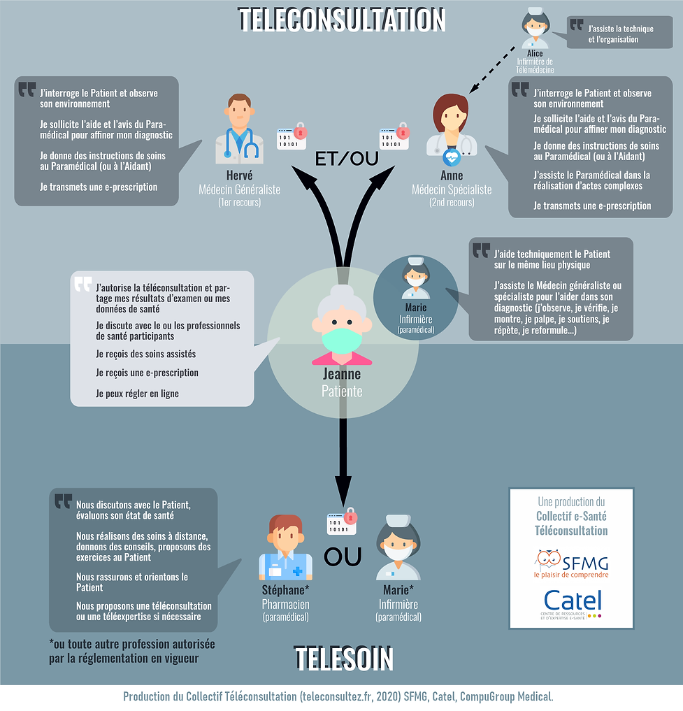 Schema_Teleconsultation_Telesoin_final_m