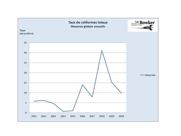 moyenne annuelle coliformes totaux dans le lac