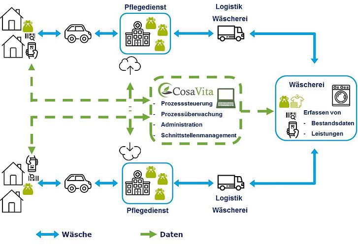 Prozessmodell Wäsche
