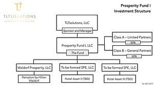 Investment Structure _ PFI _ 3 Sept.jpg