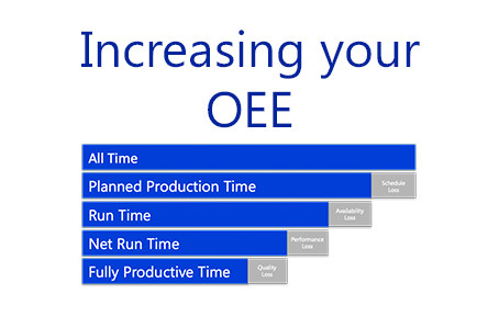 How OEE can help you maximise profits on your labelling solutions