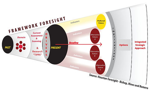 Strategic Foresight.jpeg