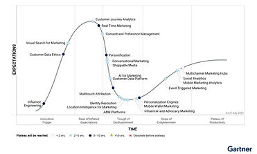 Hype_Cycle_for_Digit_748300_ndx.jpg