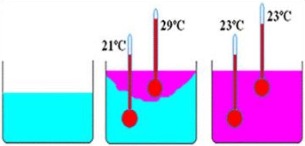 A troca de calor acontece quando dois ou mais corpos com temperaturas diferentes são colocados em contato em um mesmo ambiente (sistema isolado) e, depois de certo tempo, alcançam o equilíbrio térmico.