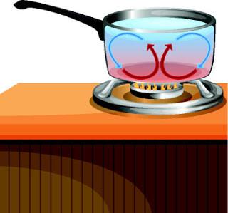 Transferência de calor de uma região mais quente para uma mais fria através do movimento do liquido ou gás.