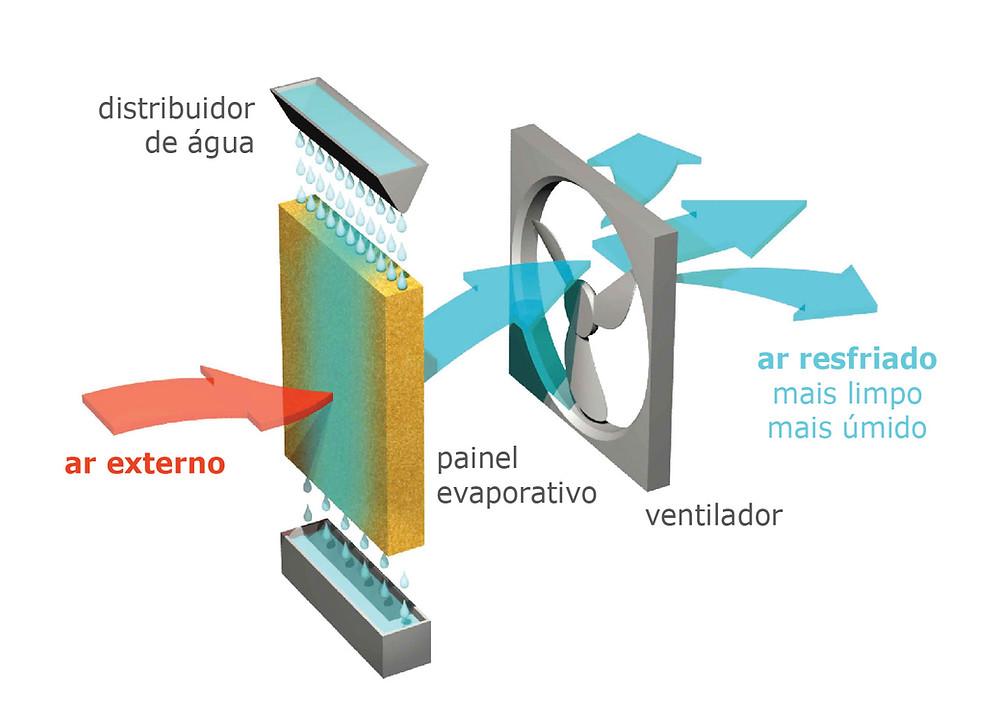 rocesso de perda de calor de um meio através da evaporação da água. O sistema é direto quando a água evapora em contato com o ar que se deseja resfriar, umidificando-o. O sistema é ativo quando a evaporação é promovida através de dispositivos mecânicos.