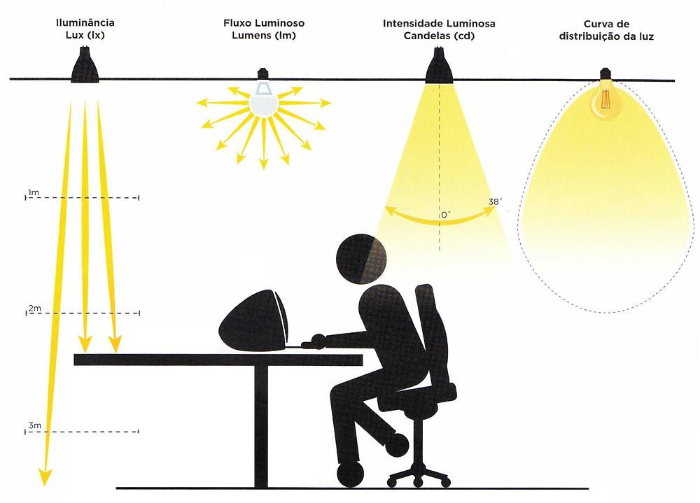 Grandeza derivada do fluxo radiante (potência emitida, transmitida ou recebida sob forma de radiação) pela avaliação da radiação de acordo com a sua ação sobre o observador fotométrico padrão CIE. Unidade:lúmen