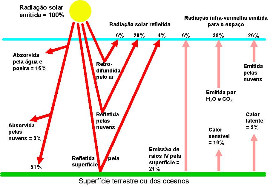 A radiação de onda longa é o fluxo radiante de energia resultante da emissão dos gases atmosféricos e de superfícies líquidas e sólidas da Terra. A radiação emitida por um corpo tem comprimento de onda inversamente proporcional à sua temperatura, como todos os materiais sobre a Terra possuem uma temperatura mais baixa que a do Sol, a radiação emitida por eles tem comprimentos de ondas maiores que a da radiação solar global. A maior parte da radiação emitida pela Terra e pela atmosfera recebe a denominação de radiação de onda longa. Praticamente toda a energia do sistema Terra provém da radiação solar, considerada radiação de onda curta, existe um balanço quase perfeito entre a radiação solar incidente e a radiação de onda longa, emitida pela terra para o espaço.