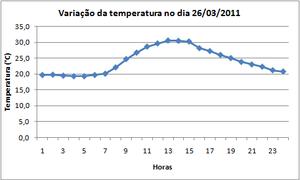 Variações de temperatura durante o dia.