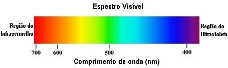 Radiação de onda curta é a designação dada no campo da meteorologia, da climatologia e das outras ciências planetárias à energia radiante com comprimentos de onda próximos da luz visível (VIS), incluindo ultravioleta (UV) e infravermelhos (NIR) próximos