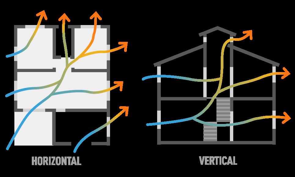 Ventilação do ambiente sem a necessidade de uso de equipamentos, apenas com uso de aberturas nas paredes ou na cobertura.