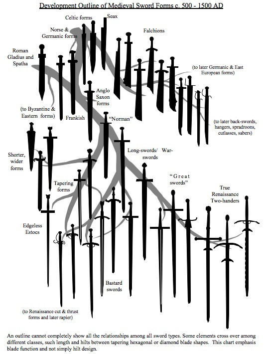 Sword evolution tree