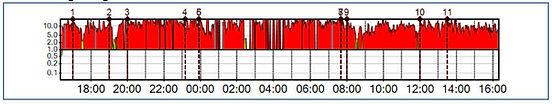 HRV Messung  | Beratungen mit Autogenem Training, Hypnose + NLP | Chur